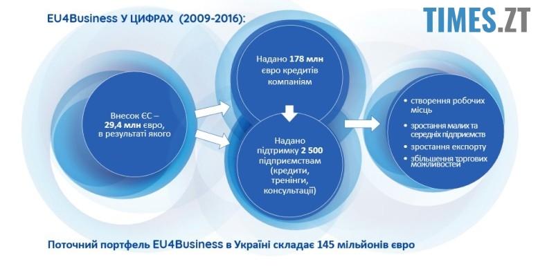 Photo2 - EU4Business: чарівний європейський «пендель» для українського бізнесу