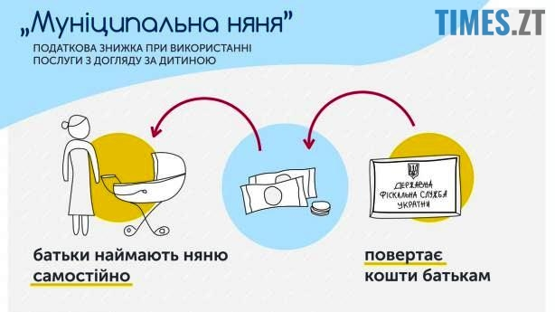 4 1 - «Дитина у коробці»: що включатиме бебі-бокс для немовлят у Житомирі