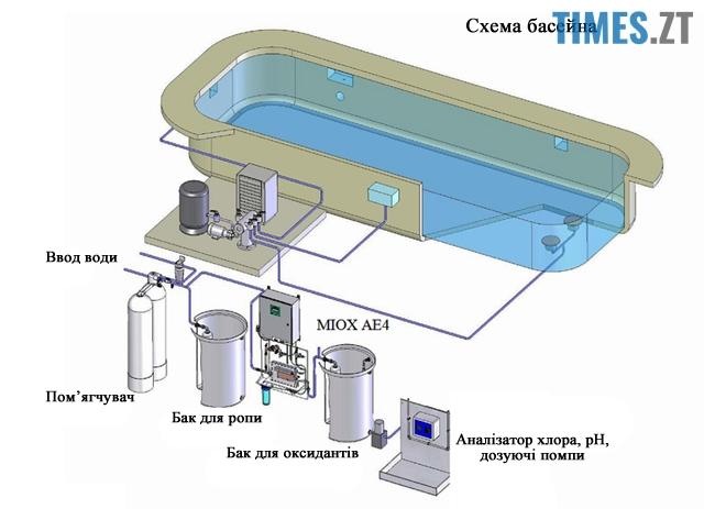 1 8 - Житомир може залишитися без хлорованої води. Це добре чи погано?