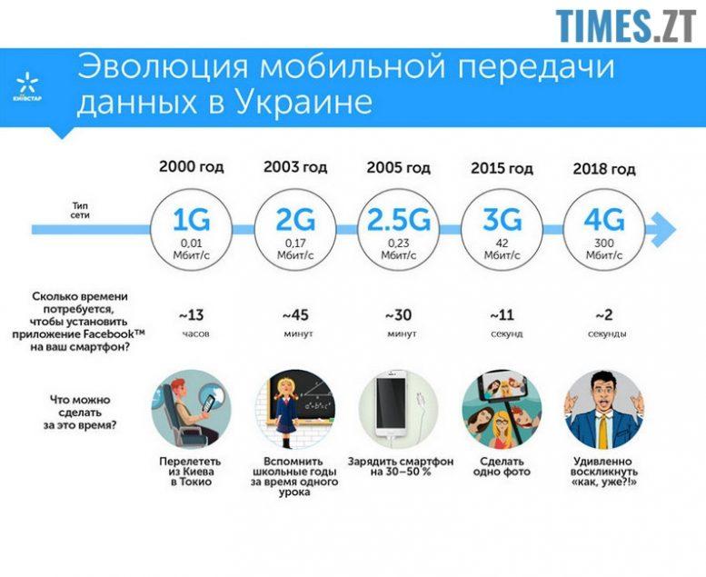 Еволюція мобільного інтернету в Україні | TIMES.ZT