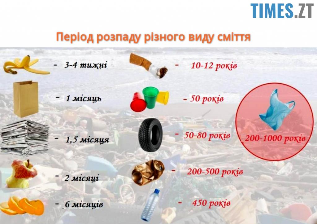 period rozpadu smittya 1024x723 - Коли ті, що ніколи не смітять, прибирають за тими, що ніколи за собою не прибирають