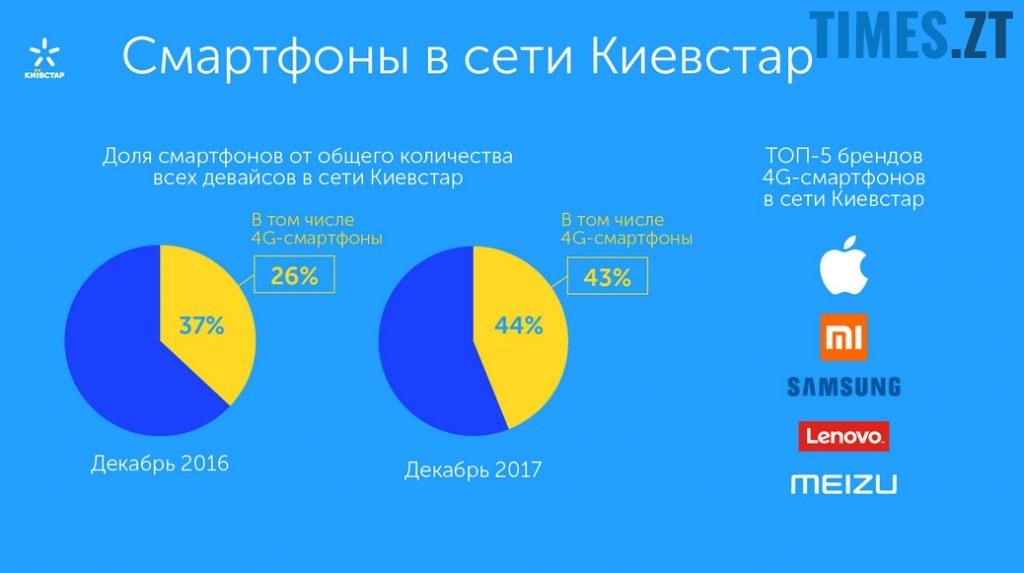 Бренди смартфонів в мережі Київстар | TIMES.ZT