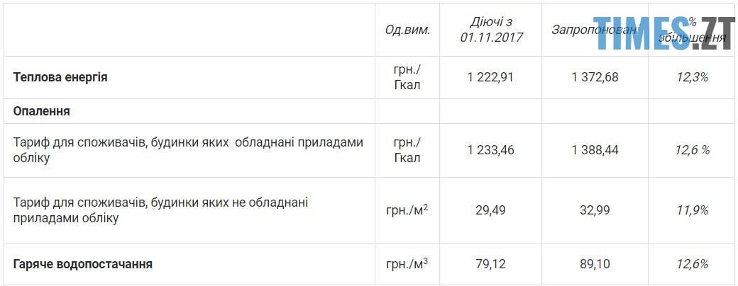 2 - На 12% дорожче: у Житомирі може зрости тариф на тепло (ДОКУМЕНТ)