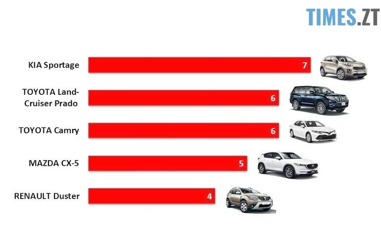 01150537 - Які автівки обирають житомиряни: статистика