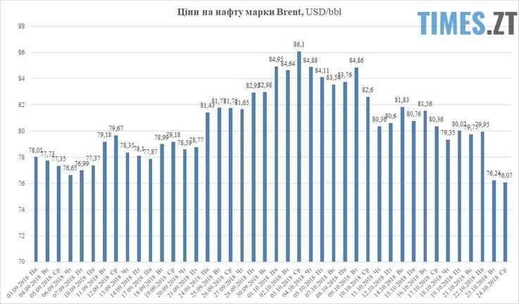 .jpg - Бензин по 40 гривень: чи варто очікувати водіям нового зростання