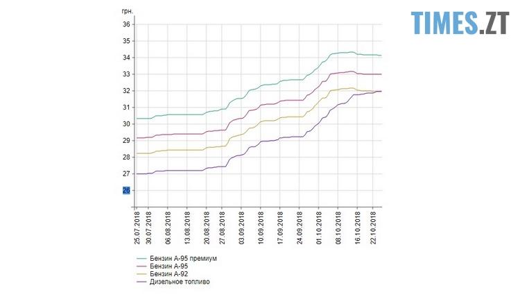 Паливо - Бензин по 40 гривень: чи варто очікувати водіям нового зростання