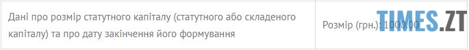 капітал ТОВ - Житомирська обласна рада майже за мільйон гривень придбала два електрокари