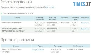 тендеру 300x183 - Нова українська школа майже за 37 мільйонів: у Хорошеві хочуть відремонтувати місцеву гімназію