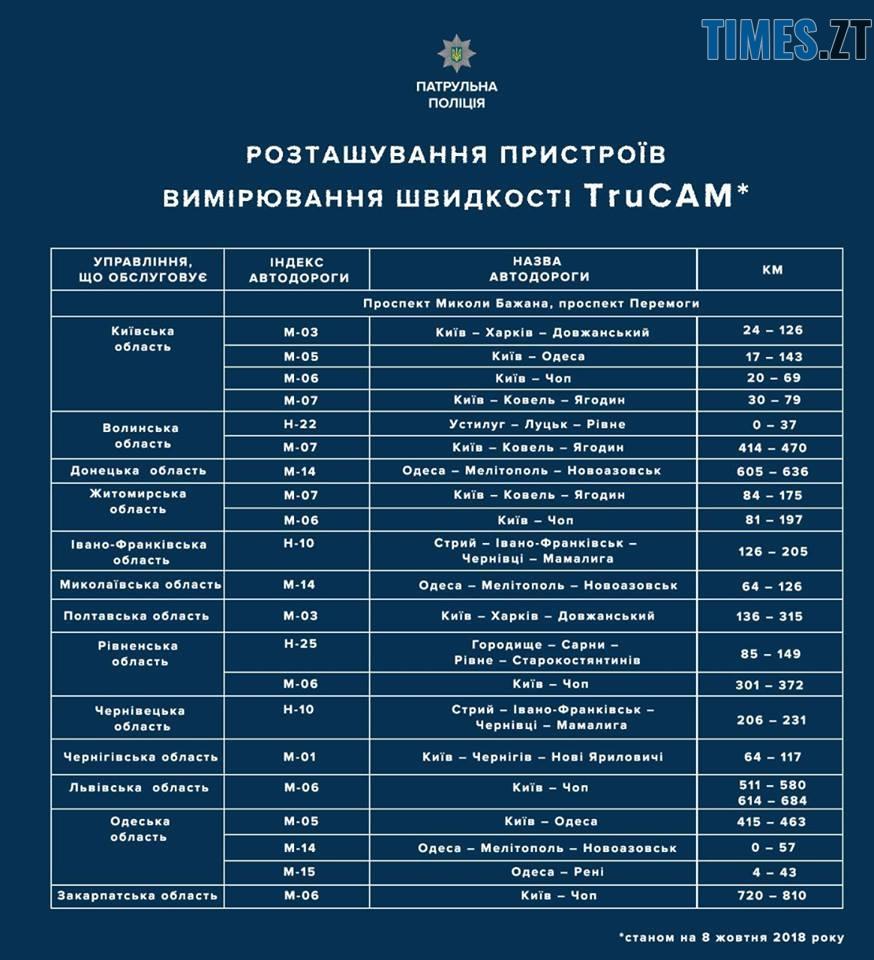 43390586 2161511094117413 5993064689003659264 n - На яких дорогах поліцейські Житомирської області перевірятимуть швидкість цього тижня