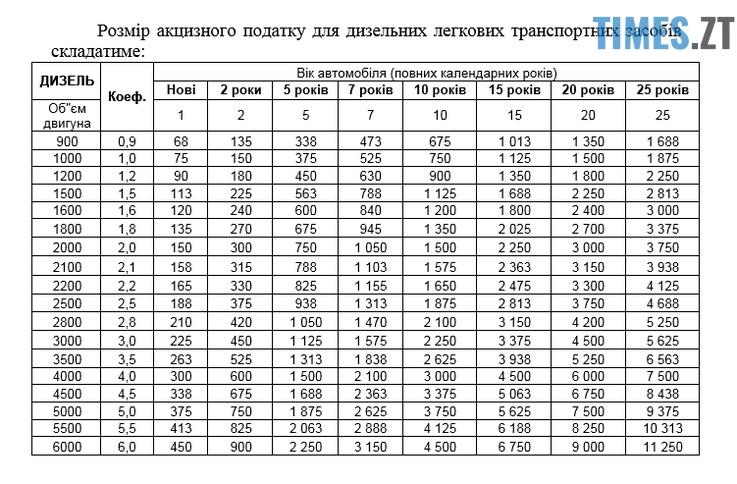 1 2 - «Євробляхерам» зменшили податки: які зміни внесли урядовці