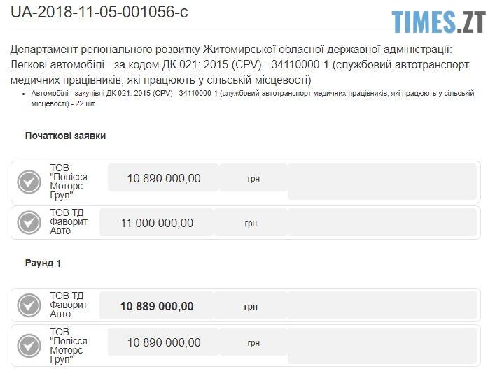 1 - Житомирська облдержадміністрація купить 22 автомобілі Renault у фірми дружини екс-губернатора