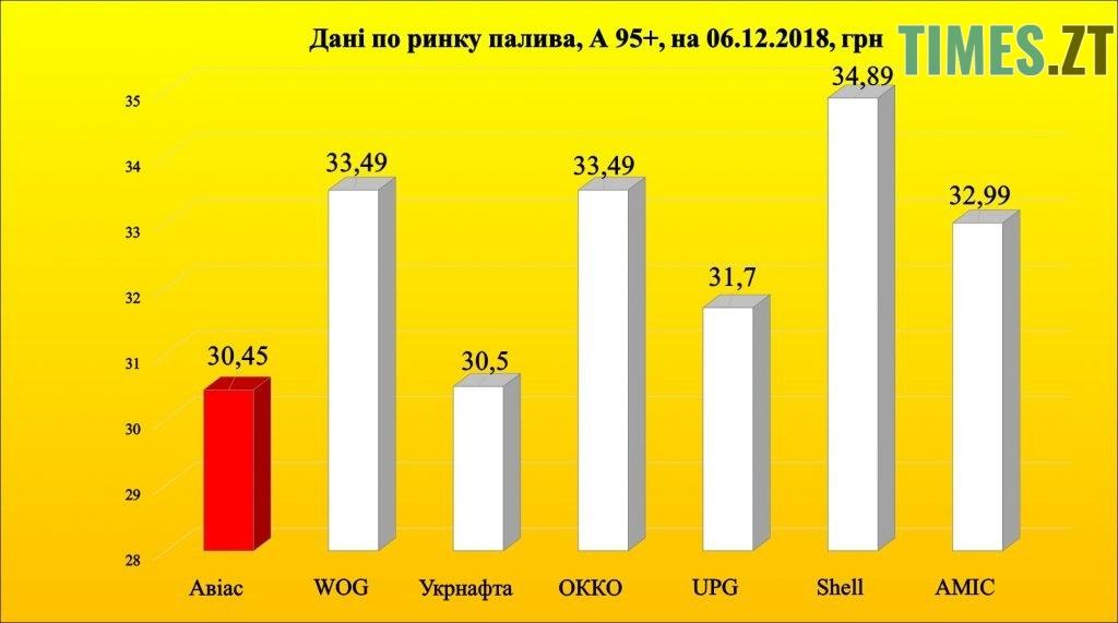 Photo 1 1 1024x571 - Чи зменшиться в Україні ціна на бензин