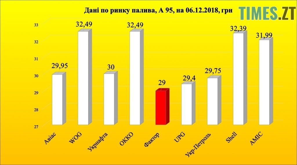 Photo 2 1 1024x571 - Чи зменшиться в Україні ціна на бензин