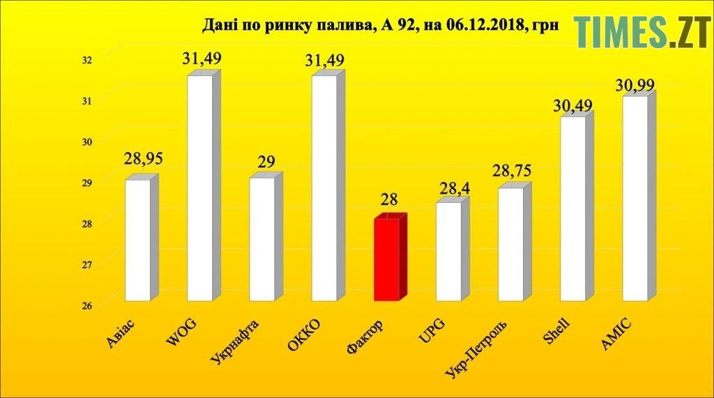 Photo 3 1 1024x571 - Чи зменшиться в Україні ціна на бензин