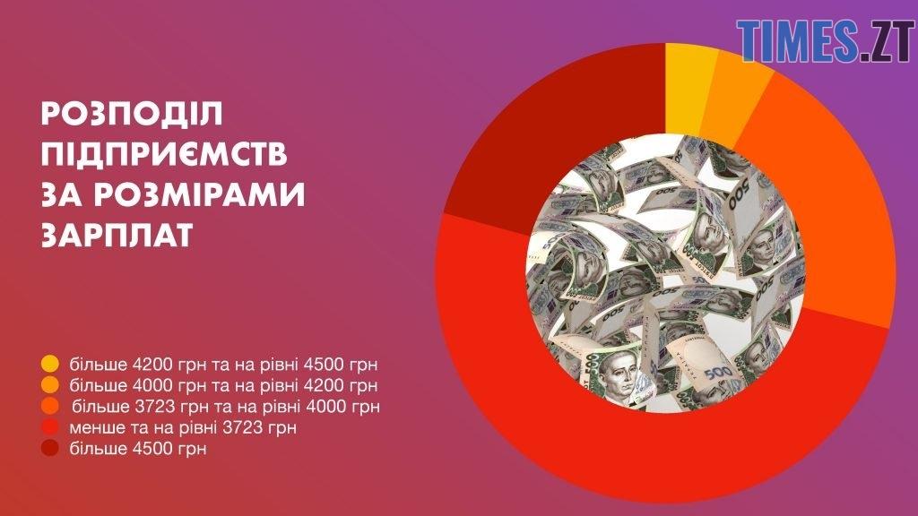 Photo 3 1024x576 - Чи реально прожити на «мінімалку» в Житомирі: експеримент