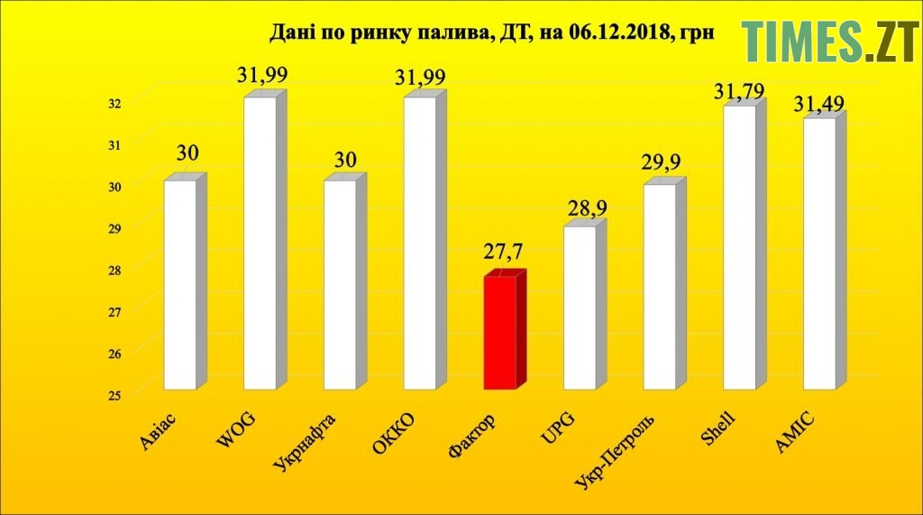Photo 4 1 1024x571 - Чи зменшиться в Україні ціна на бензин