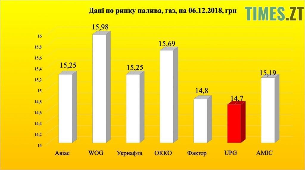 Photo 5 1024x571 - Чи зменшиться в Україні ціна на бензин
