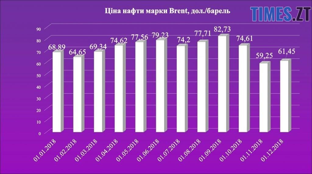 Photo 6 1024x571 - Чи зменшиться в Україні ціна на бензин
