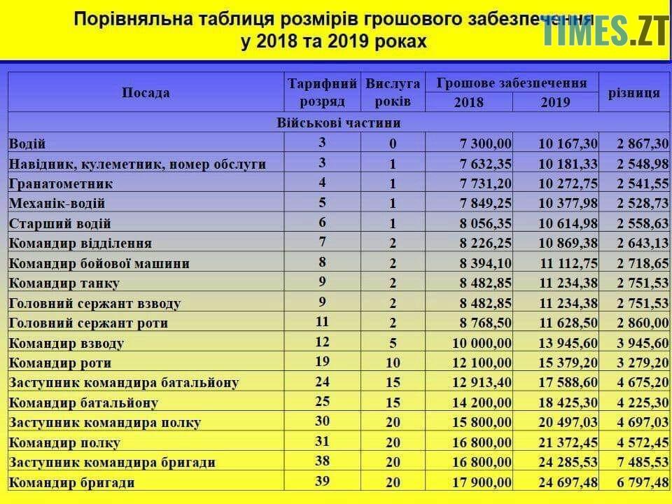 zarplati v ZSU 2019 - Якою буде заробітна плата військових у 2019 році