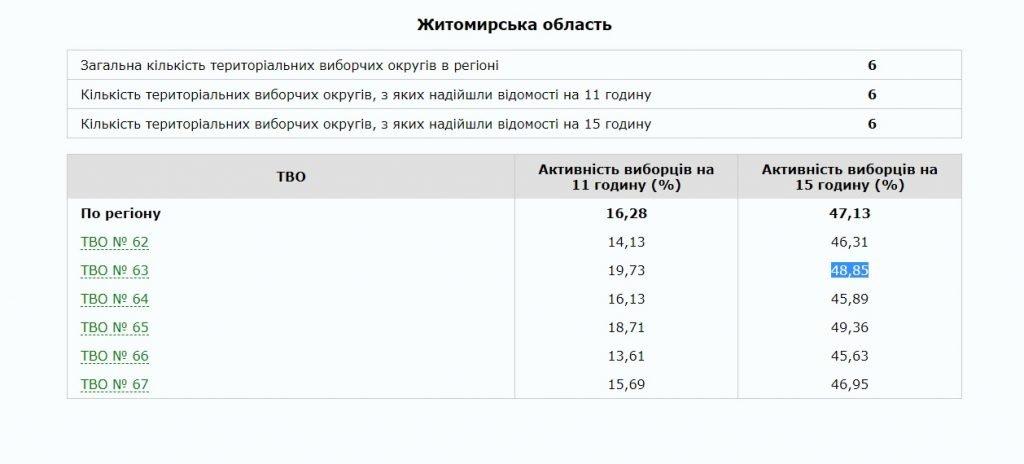 Foto2 1024x464 - Бердичівський район – один із найактивніших в області у виборах Президента