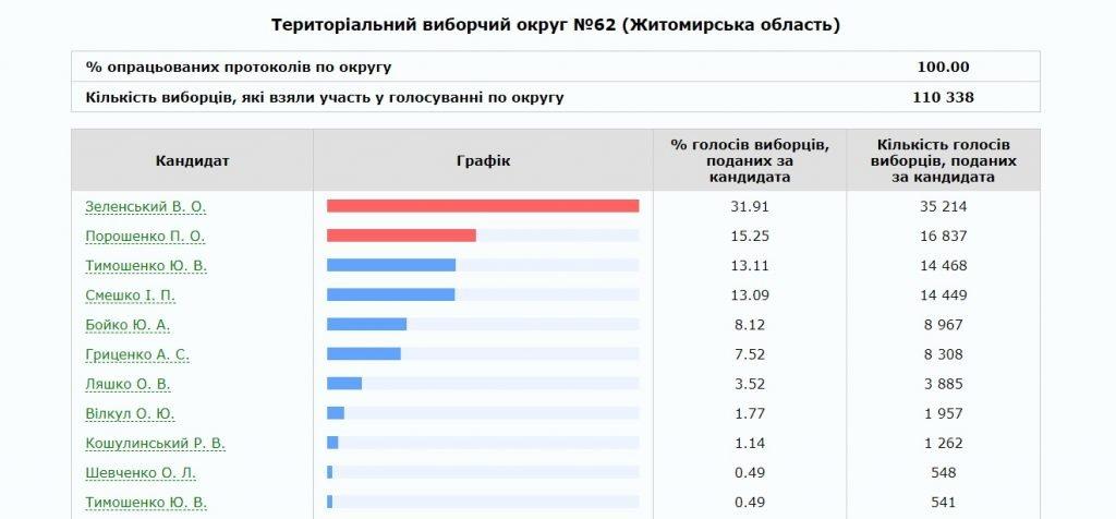 62 1024x476 - В Житомирі та Бердичеві ОВК опрацювали 100 % протоколів ДВК