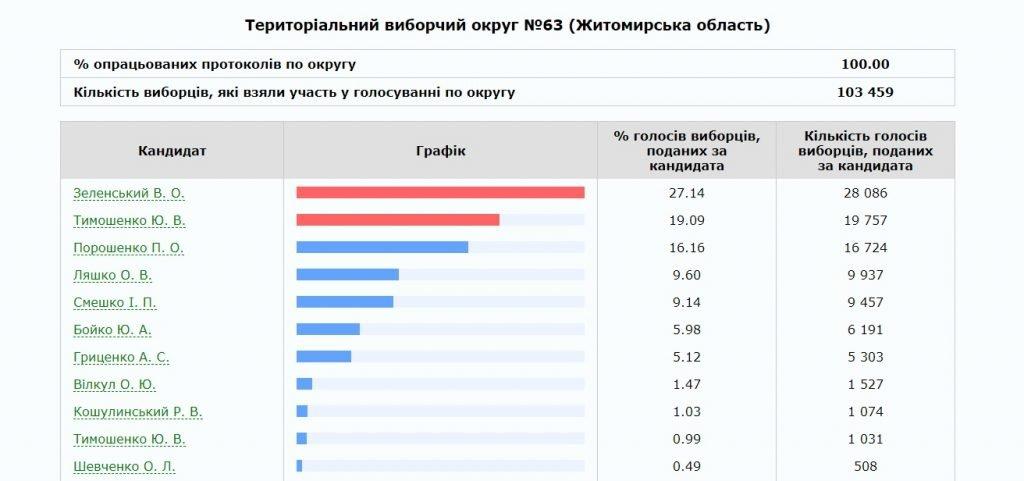63 1024x481 - В Житомирі та Бердичеві ОВК опрацювали 100 % протоколів ДВК