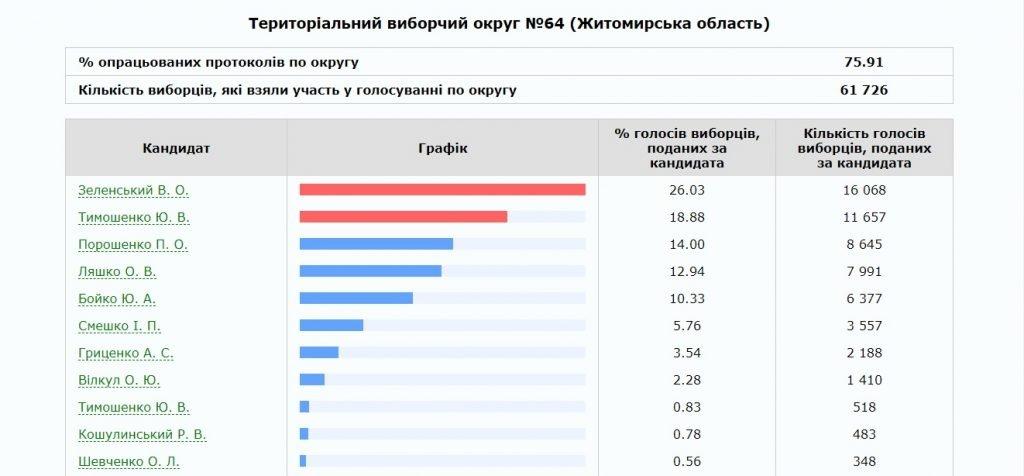 64 1024x476 - В Житомирі та Бердичеві ОВК опрацювали 100 % протоколів ДВК