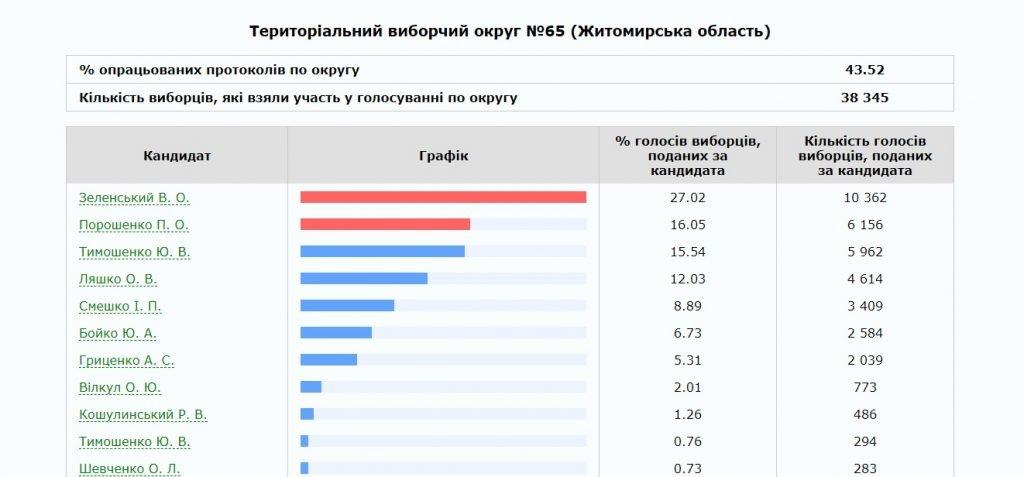 65 1024x477 - В Житомирі та Бердичеві ОВК опрацювали 100 % протоколів ДВК