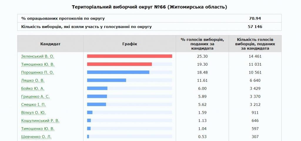 66 1024x481 - В Житомирі та Бердичеві ОВК опрацювали 100 % протоколів ДВК