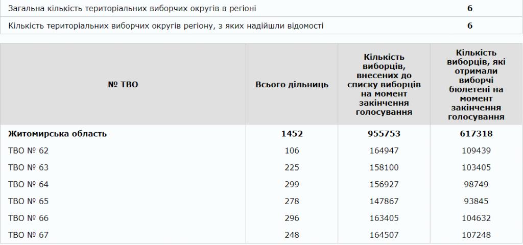 iavka 1024x480 - По Житомирщині явка на виборах склала 64,58%