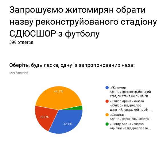 """Screenshot 14 1 - Житомиряни визначилися з новою назвою для стадіону """"СПАРТАК"""""""
