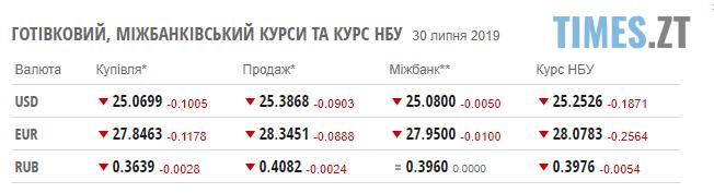 Screenshot 100 - Долар стрімко дешевшає: курс валют та ціни на паливо станом на 30 липня