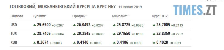 """Screenshot 18 2 - Долар """"підскочив"""", а ціни на паливо стабілізувалися: курс валют та розцінки на бензин станом на 11 липня"""