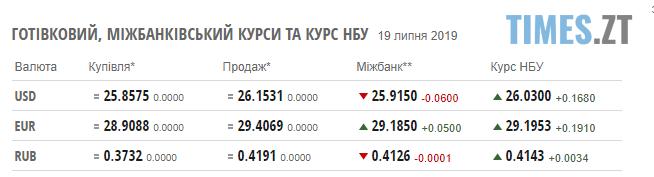 Screenshot 18 3 - Гривня знову дешевшає: курс валют та картина цін на паливо станом на 19 липня