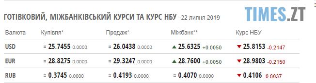 Screenshot 24 3 - Гривня різко зміцнилася: курс валют та ціни на паливо станом на 22 липня