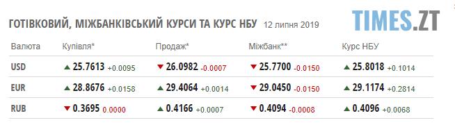 """Screenshot 29 2 - Гривня """"пішла"""" донизу: курс валют та ціни на паливо станом на 12 липня"""