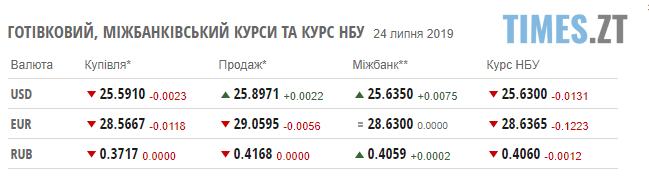 Screenshot 39 2 - Гривня продовжує зміцнюватись: курс валют та ціни на паливо станом на 24 липня