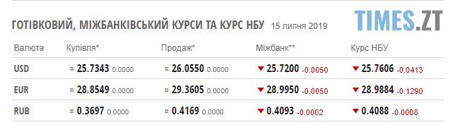 Screenshot 48 1 - Гривня знову набирає обертів: курс валют та ціни на паливо станом на 15 липня