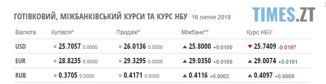 Screenshot 56 1 - Нацбанк продовжує зміцнювати гривню: курс валют та ціни на паливо станом на 16 липня
