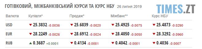 Screenshot 62 1 - Гривня міцно тримає високу позицію: курс валют та ціни на паливо
