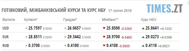 Screenshot 72 - Долар вкотре підскочив: курс валют та ціни на паливо 17 липня