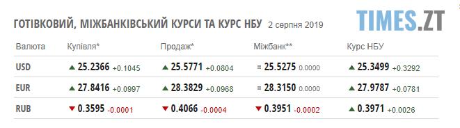 Screenshot 12 - Долар стрімко дорожчає: курс валют та ціни на паливо станом на 2 серпня