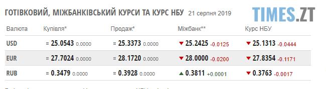 Screenshot 13 2 - Гривня знову укріплює позиції: курс валют та ціни на паливо станом на 21 серпня