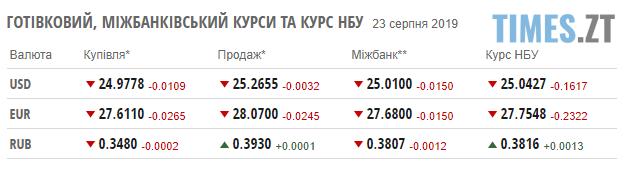 Screenshot 31 2 - Нацбанк укріплює гривню: курс валют та ціни на паливо станом на 23 серпня