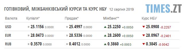 Screenshot 39 1 - Гривня різко зміцнилася: курс валют та ціни на паливо станом на 12 липня