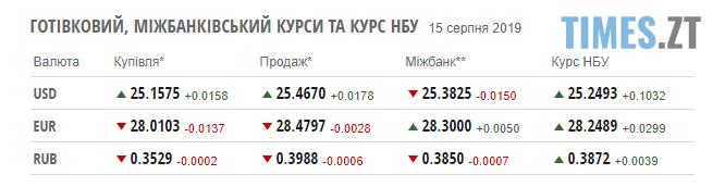 Screenshot 43 1 - Долар почав дорожчати: курс валют та ціни на паливо станом на 15 серпня