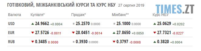 Screenshot 47 1 - Гривня стабільно тримає позиції: курс валют на 27 серпня