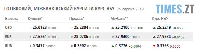 """Screenshot 57 1 - Гривня знову """"падає"""": курс валют та ціни на паливо на 29 серпня"""