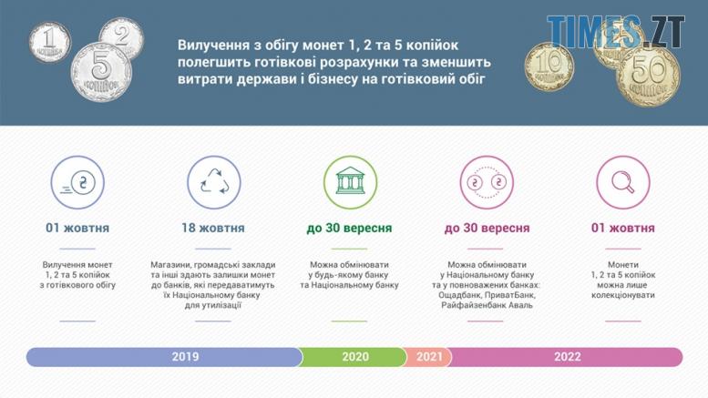 71010733 2245129925709431 8010906471455784960 n 777x437 - Від завтра в Україні зникнуть монети дрібних номіналів: де обміняти 1, 2 та 5 копійок?