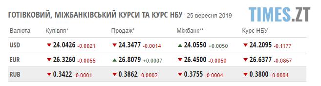 Screenshot 11 3 - Гривня продовжує зростати: курс валют та ціни на паливо станом на 25 вересня
